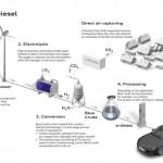 Технологичный прорыв: топливо будущего на подходе