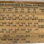 Найдена самая старая таблица Менделеева?