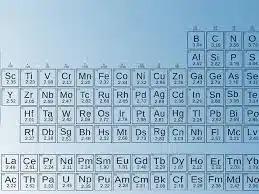Электроотрицательность химических элементов теперь можно считать по-новому